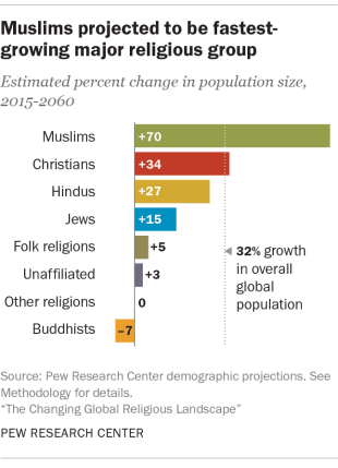 Muslims_projected_fastest_religion