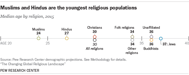 youngest_religions